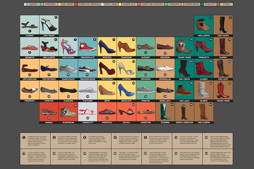 the periodic table of shoes felipe ospina portfolio - Periodic Table Project